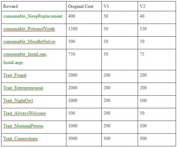 Mod The Sims: Cheaper Aspiration Rewards by Anakmay