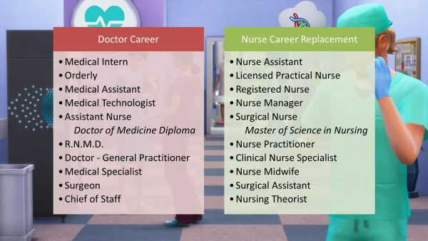 Mod The Sims: Nurse Career Replacement for Doctor Career by d unit