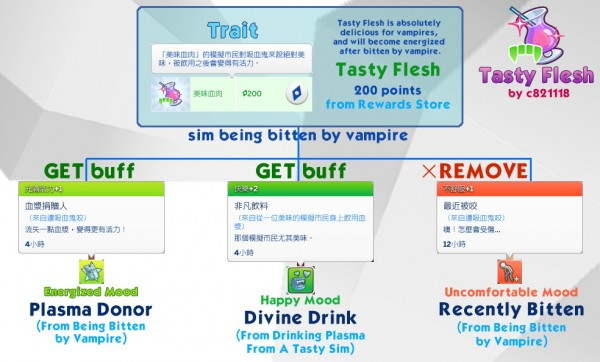 Mod The Sims: Vampire always get Divine Drink by c821118